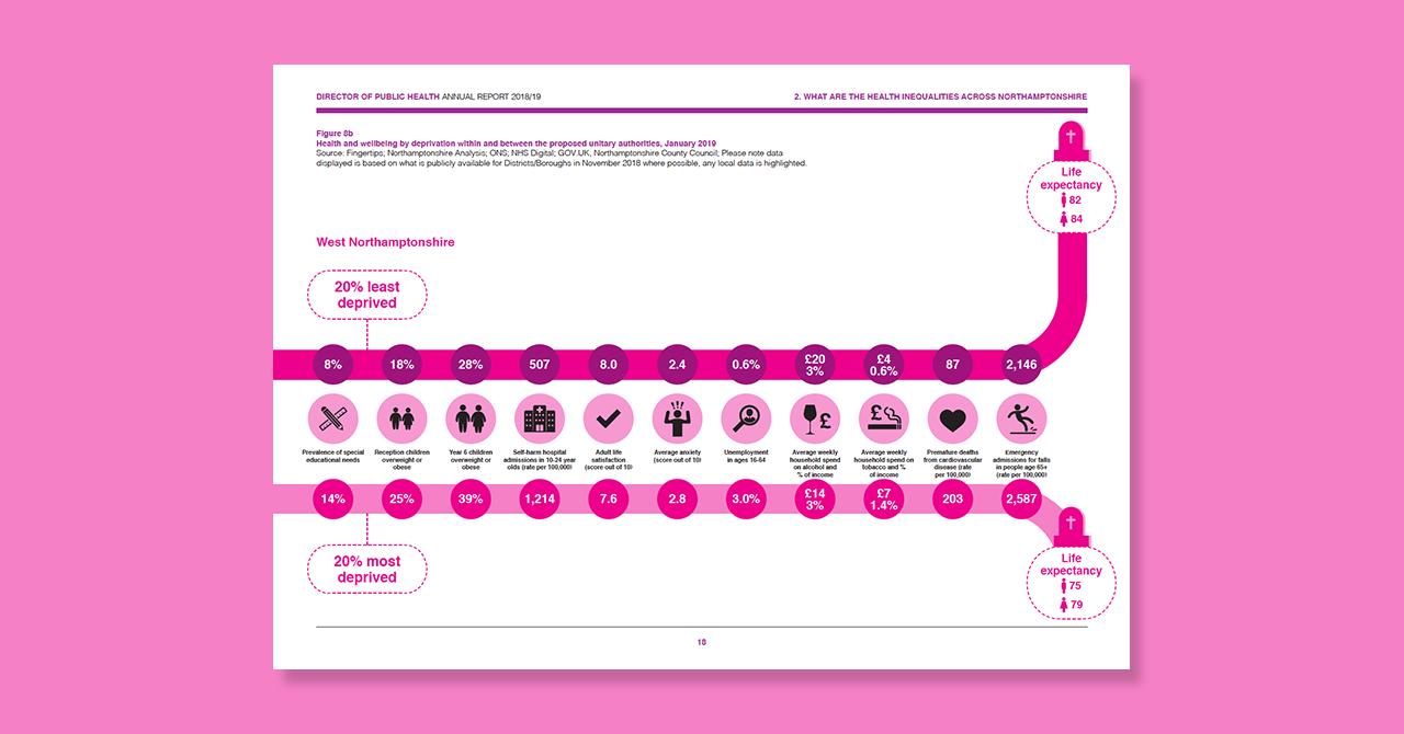 Digital Annual Report Design